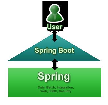 spring boot&&cloud干货系列