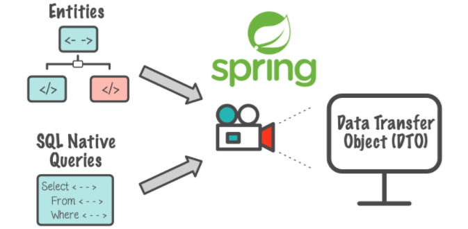 Spring Boot中建议关闭Open-EntityManager-in-view